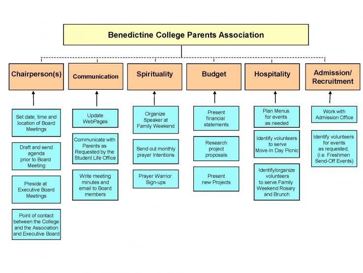 Organizational Chart  Benedictine College